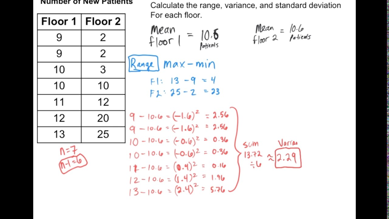 Calculating measures of variation by hand and with google sheets calculating measures of variation by hand and with google sheets ccuart Images