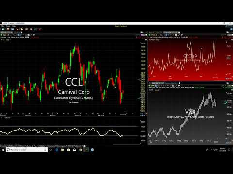 Sang Lucci & Wall St Jesus Post Market Breakdown: March 27th, 2018