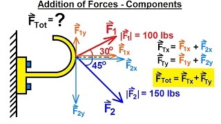 Mechanical Engineering: Particle Equilibrium (2 of 19) Addition of Forces - Component