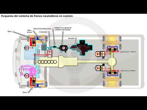 Frenos hidráulicos y frenos neumáticos (10/10)