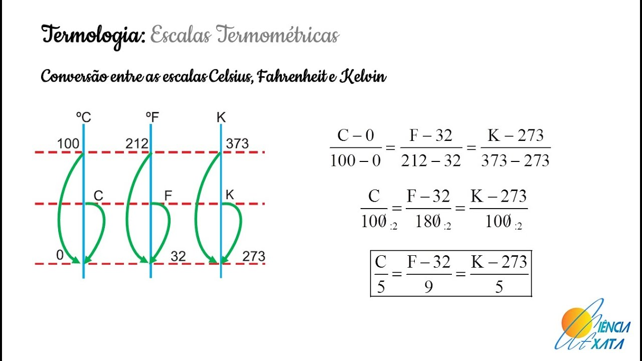 how to go from fahrenheit to kelvin formula