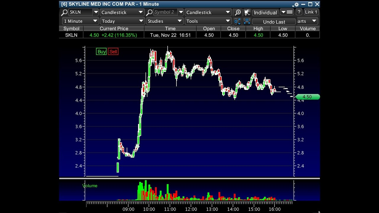 Sykes penny trading