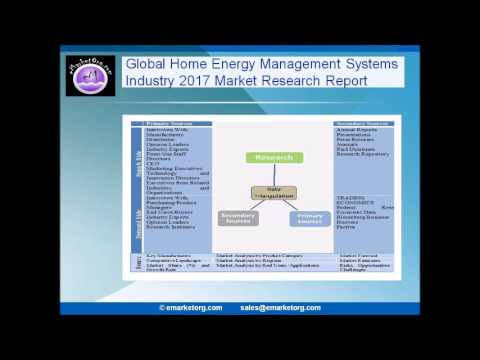 Home Energy Management Systems Market 2017   Global Industry Growth, Size, Trends, Share, Opportunit