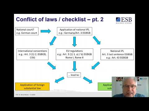 Conflict of laws   International Private Law (IPL) I
