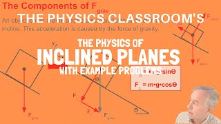 The Physics of IncĮined Planes