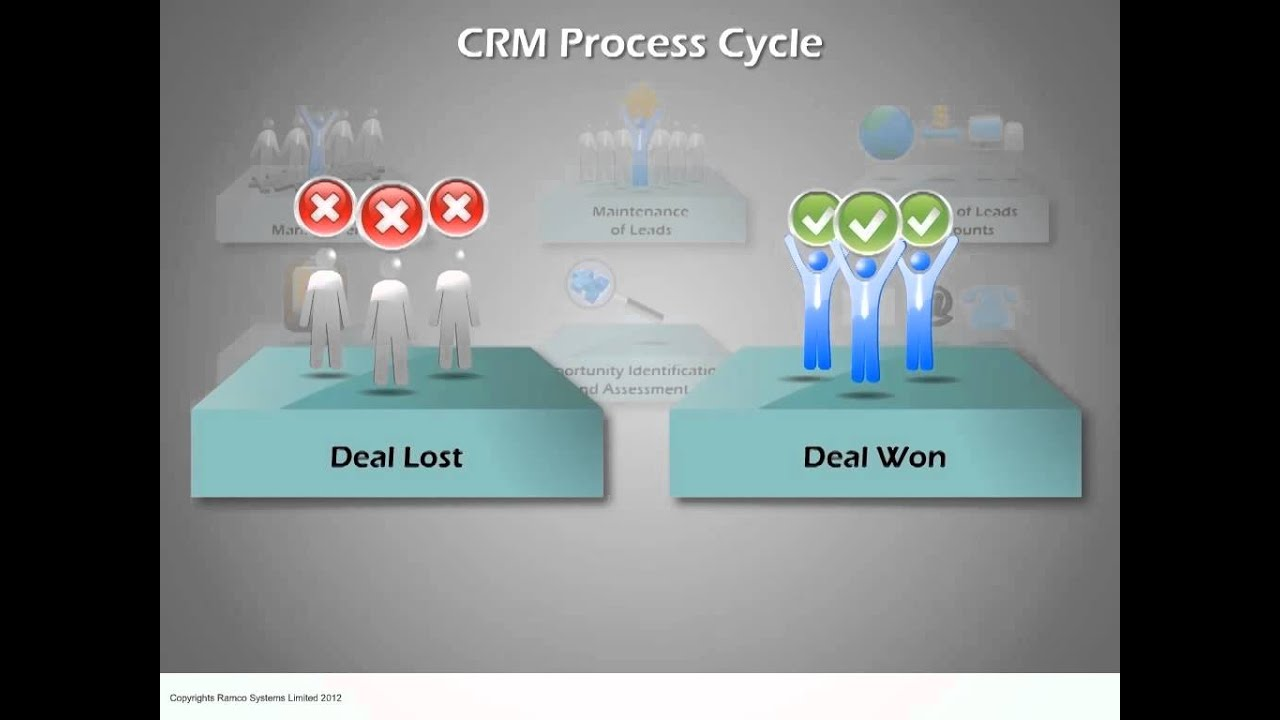 related literature on crm Full-text (pdf) | social customer relationship management (social crm) is an emerging concept that integrates traditional crm and social media in order to provide benefits for organizations and customers despite the benefits that social crm can bring, many organizations are still at the early.
