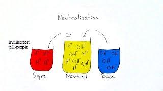 Syrer og baser - Neutralisation
