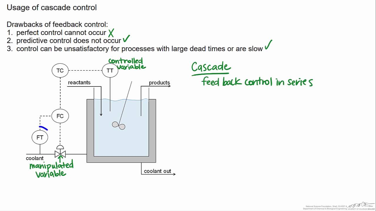 control loop diagram introduction to cascade control - youtube #8