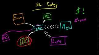 Computer Networking Tutorial - 14 - Star Topology