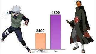 kakashi-vs-obito-power-levels