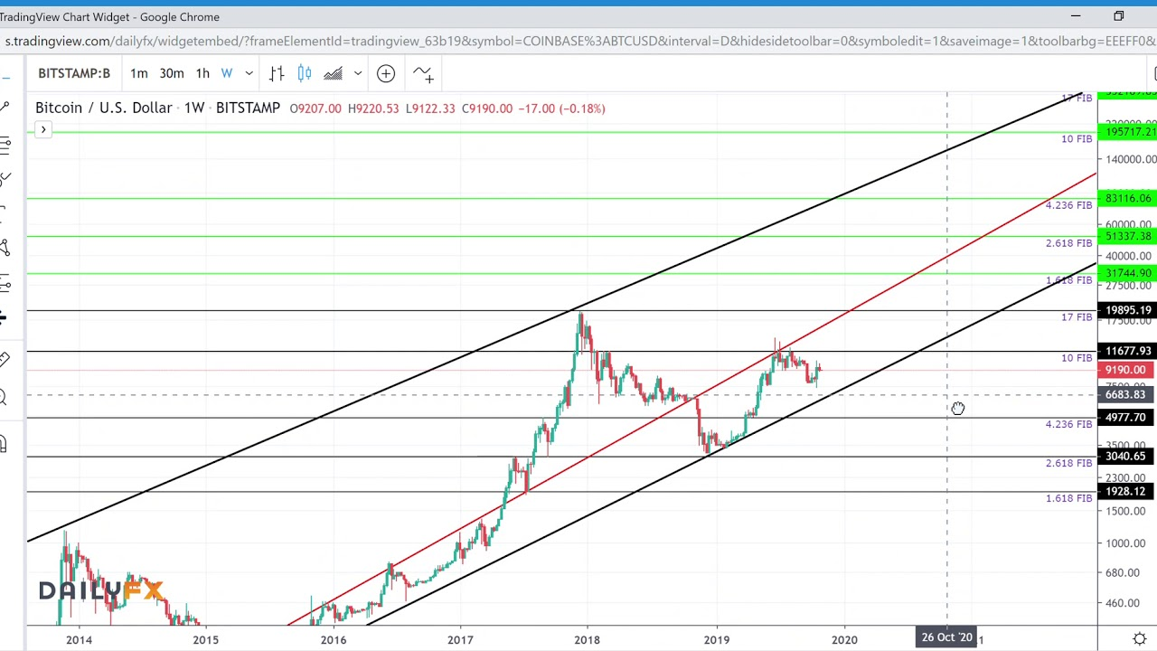 FUTURE PRICE PREDICTIONS FOR BITCOIN. IS $330,000 INEVITABLE? HERE'S THE SIGNS!