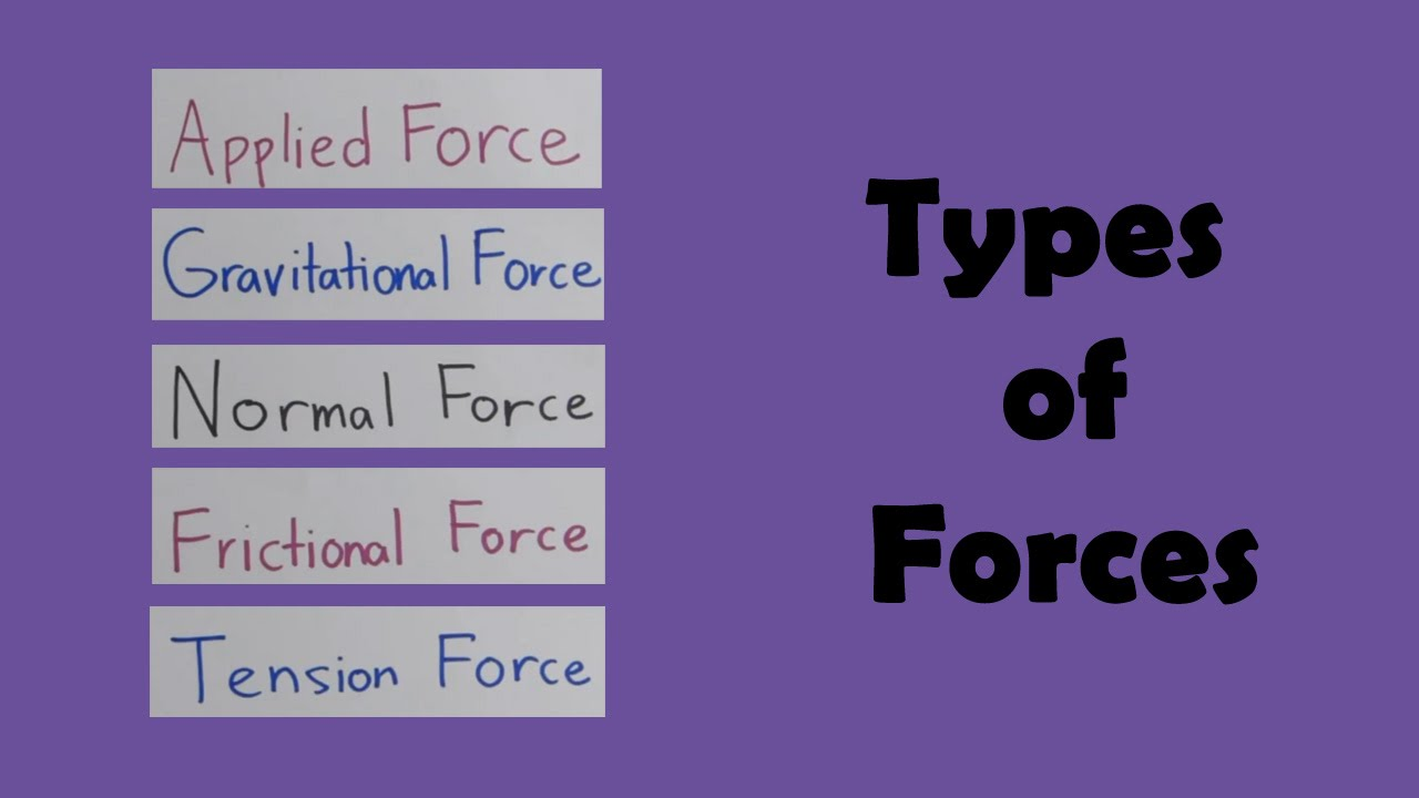 Types of Forces - YouTube