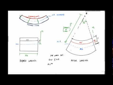 Flexure Formula (Part 1) - Mechanics of Materials