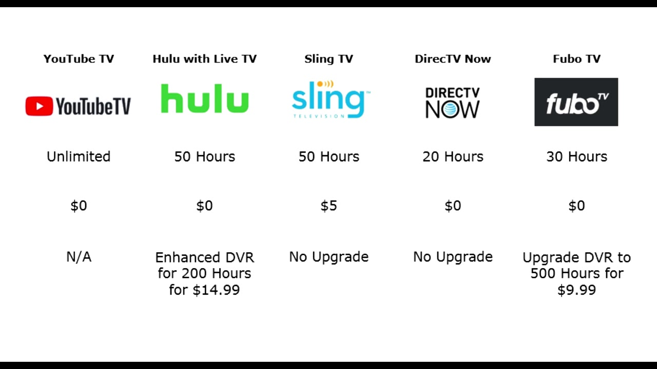 Youtube Tv Hulu Tv Sling Tv Directv Now And Fubo Tv Compared Youtube