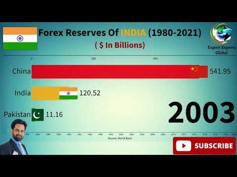 Forex Reserves Of India From 1980 to 2021