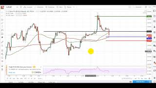 Forex Trading - Live Trade (EURGBP)