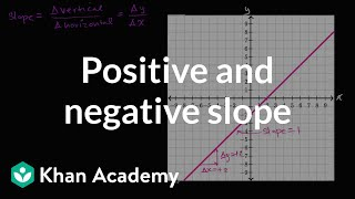 Positive and negative slope | Algebra I | Khan Academy