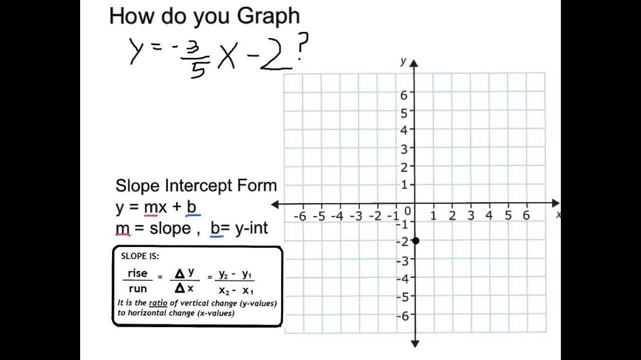 Graph y 35 x 2 youtube graph y 35 x 2 falaconquin
