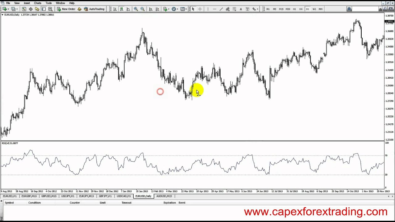58 Relative Strength Index Rsi Trading Instructions Youtube