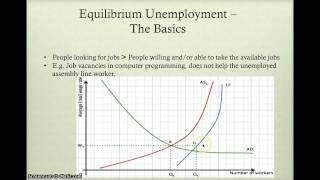 IB Economics Revision - Unemployment