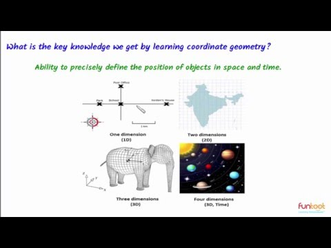 Cartesian Coordinate System- Concepts of Coordinate Geometry- Why Learn?