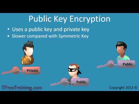 Symmetric Key and Public Key Encryption