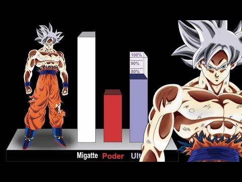 Explicación: El Migatte no Gokui PERFECTO - Dragon  Ball Super