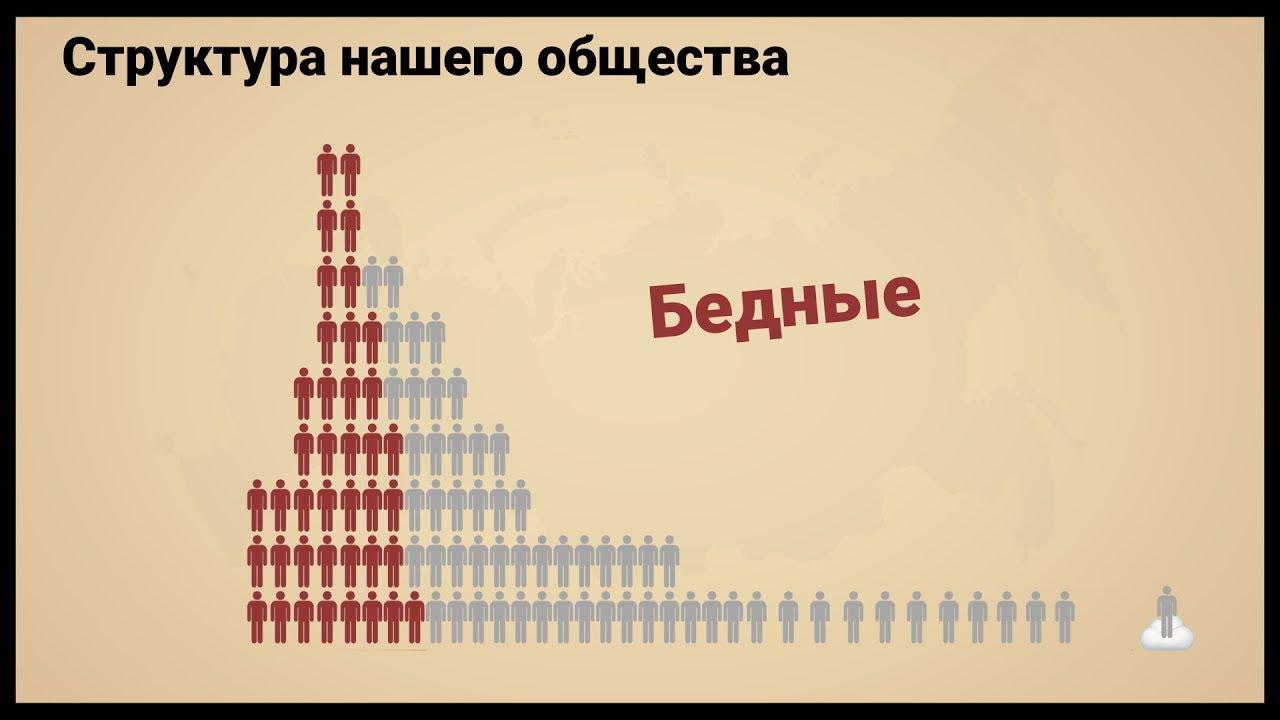 Структура нашего общества. Бедные