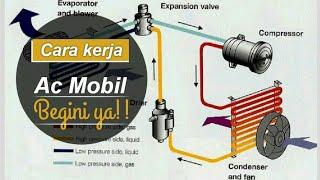 CARA KERJA AC MOBIL | Layak Gak DITONTON?? |                        #BelajarAcMobil #BelajarOtomotif