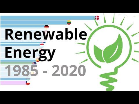 Top 15 Countries Using Renewable (Green) Energy 1985 - 2020 | Bar Chart Race