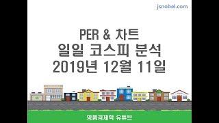 [코스피 차트에너지 분석] 미중협상 12월/15일 관세…
