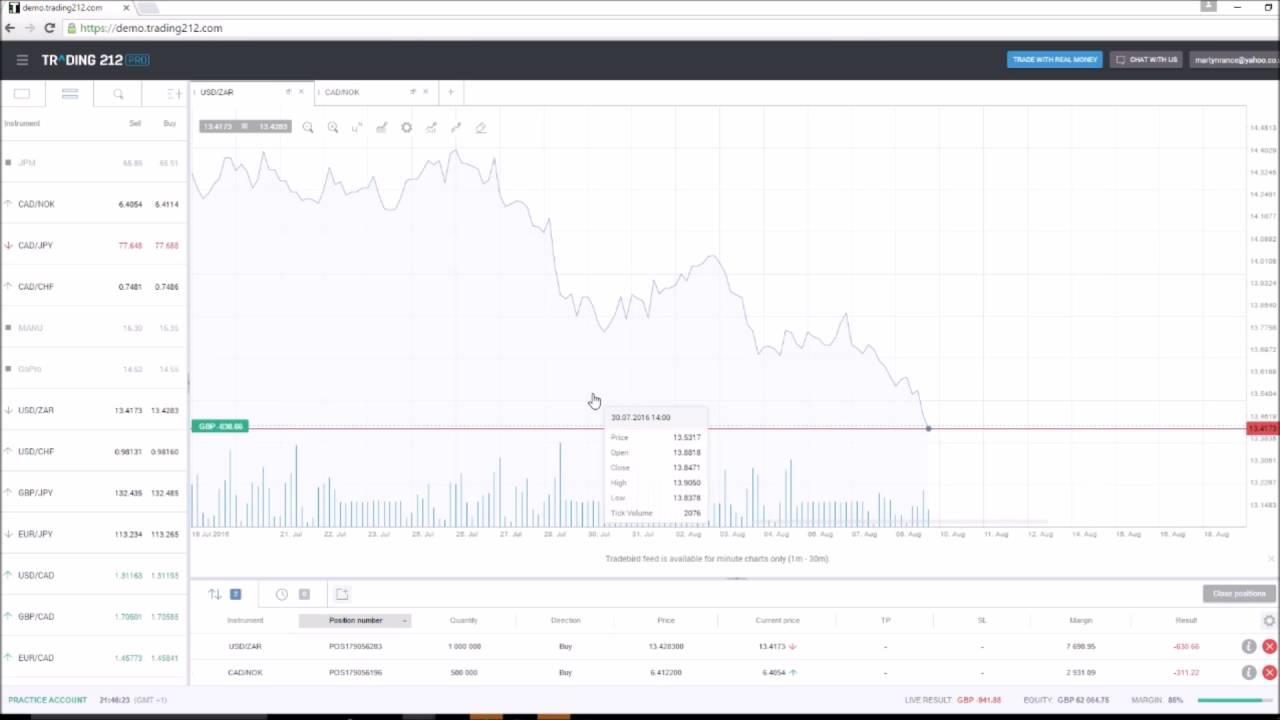 Forex demo trading 212 czk to euro converter