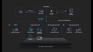 """""""Snip Insights"""" An open source cross-platform AI tool for intelligent screen capture"""