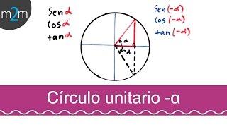 Funciones trigonométricas │ ángulos (- x)