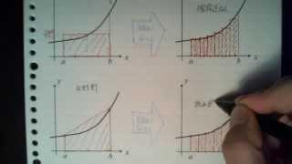 数値積分―高精度近似積分