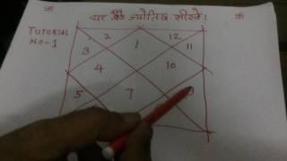 البرنامج التعليمي 1: كيفية تعلم علم التنجيم في اللغة الهندية في 7 أيام مجانا | كيف تتعلم kundli قراءة الأعداد
