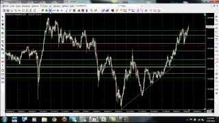 Learn How To Trade Forex Using Forex Price Action Strategies