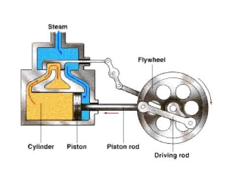 how a steam engine works youtube rh youtube com How Steam Engine Works Diagram Watt Steam Engine Diagram