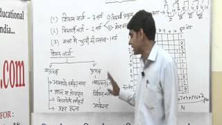 Flanders Development Theory Lecture B.Ed.  by Mr. Vinod kumar jain.
