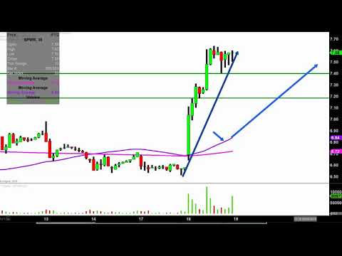 SunPower Corporation - SPWR Stock Chart Technical Analysis for 09-18-18