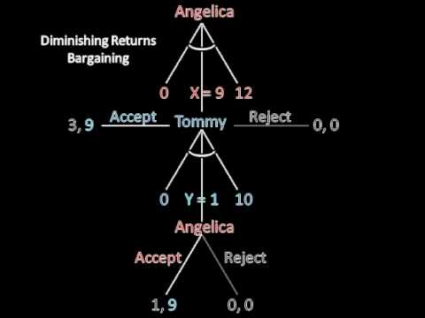Game Theory 101: Bargaining & Costly Delays