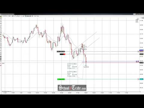 Price Action Trading The Flag Pattern On Crude Oil Futures; SchoolOfTrade.com