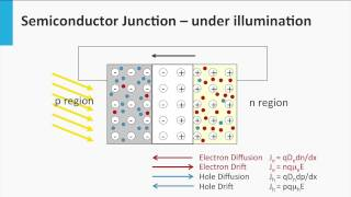 2.7 Semiconductor junction: the solar cell