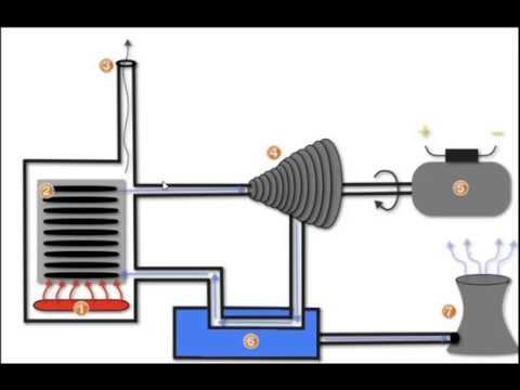 How a Steam Turbine Works - A Tutorial