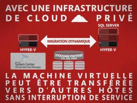 Mise à Jour Sans Arrêt De Service / Cloud Privé Avec SQL Server 6/12