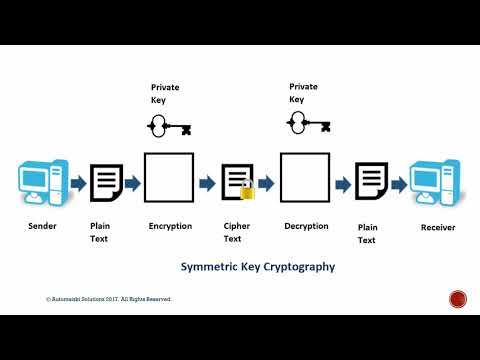 Automatski - Cracking RSA-2048 Cryptography using Shor's Algorithm on a Quantum Computer