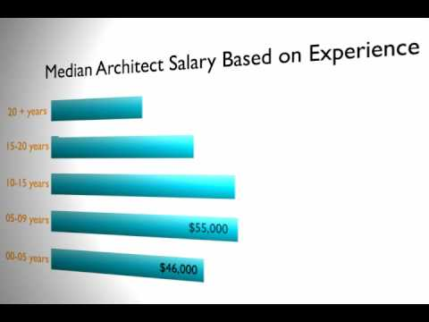 Architect salary after effects graph youtube for Average landscape architect salary