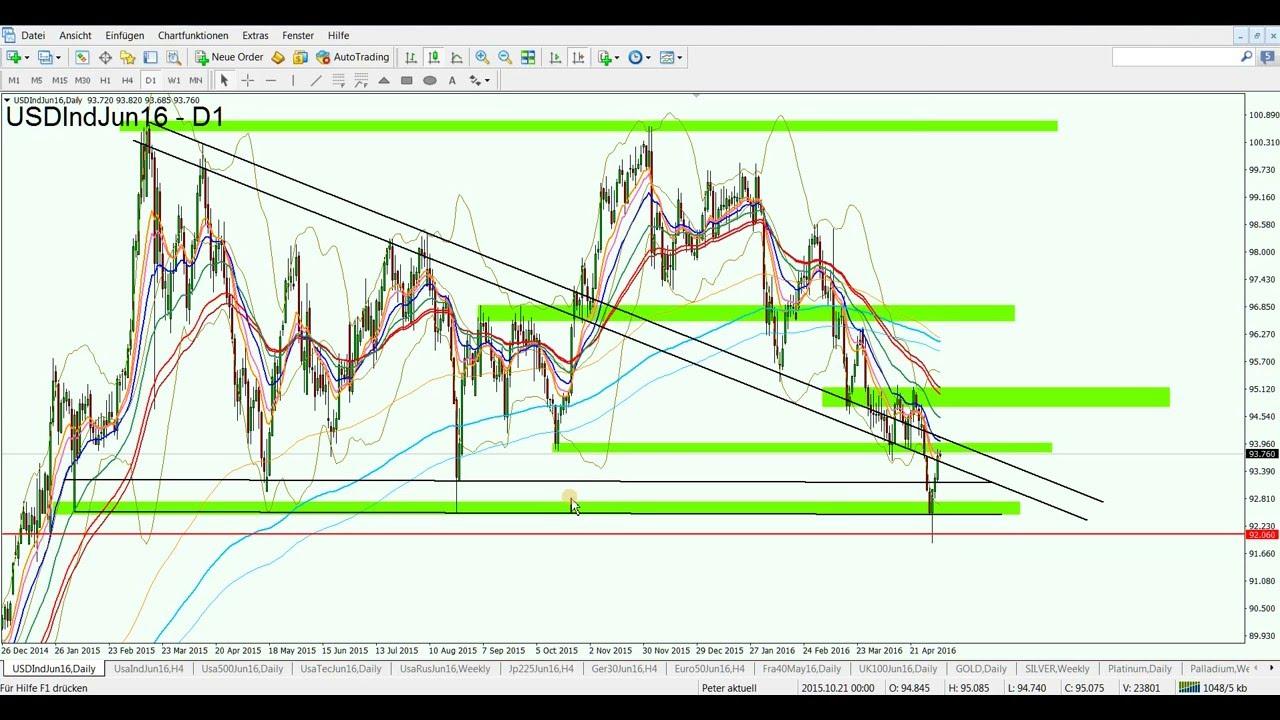USD Index EUR NFP 06052016