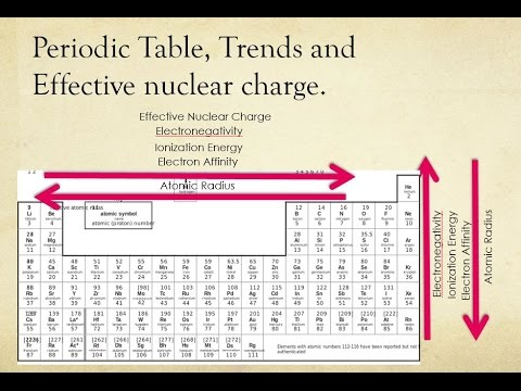 Periodic Table History, Trend Introduction and Effective Nuclear Charge