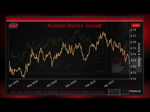 Forex Futures: Trading Aussie Dollar and the Swiss Franc | Closing the Gap: Futures Edition